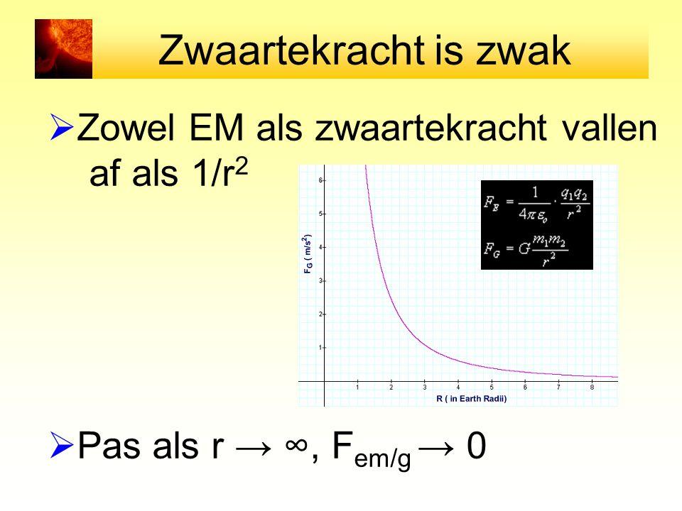 Zwaartekracht is zwak Zowel EM als zwaartekracht vallen af als 1/r2