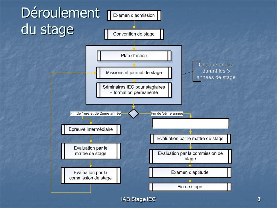 Déroulement du stage - IAB Stage IEC