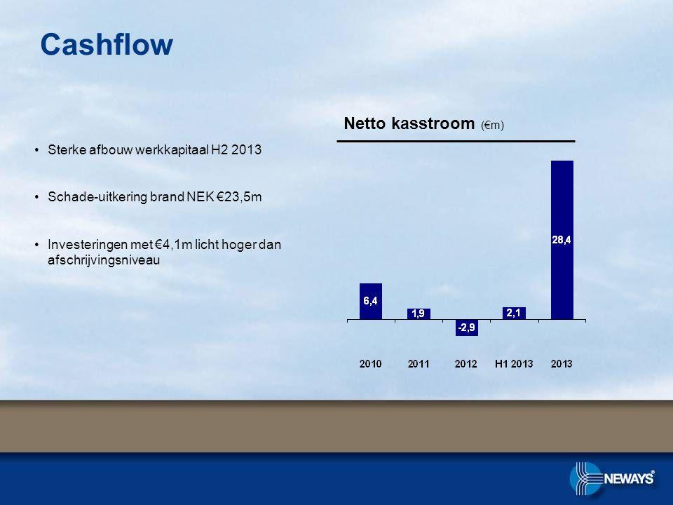 Cashflow Netto kasstroom (€m) Sterke afbouw werkkapitaal H2 2013