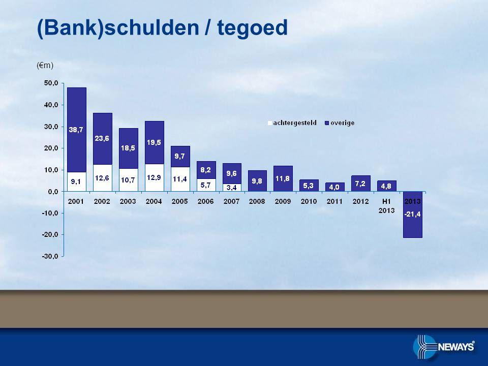 (Bank)schulden / tegoed