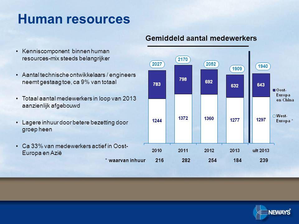 Human resources Gemiddeld aantal medewerkers