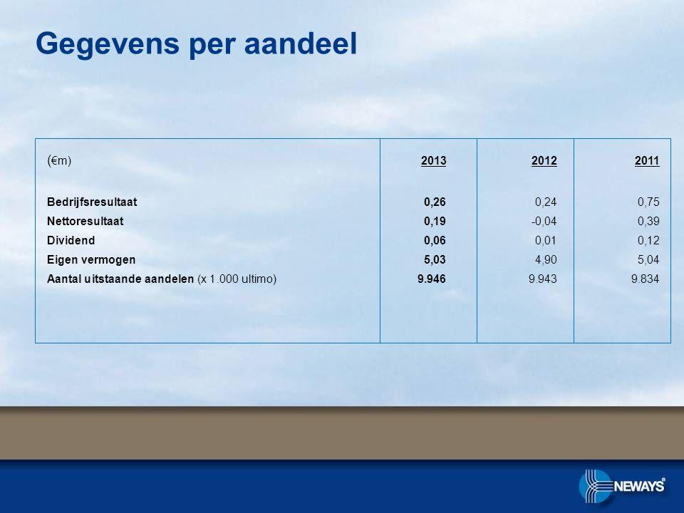 Gegevens per aandeel (€m) 2013 2012 2011