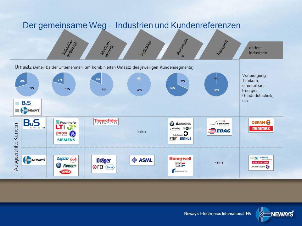 Der gemeinsame Weg – Industrien und Kundenreferenzen