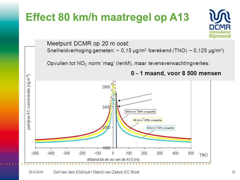 Effect 80 km/h maatregel op A13