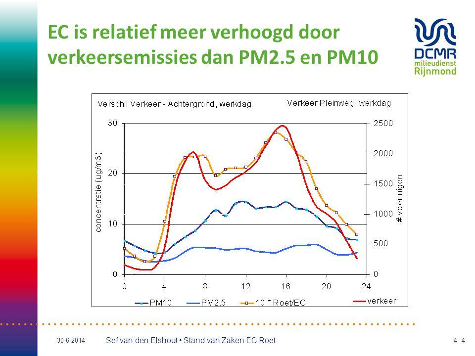 EC is relatief meer verhoogd door verkeersemissies dan PM2.5 en PM10
