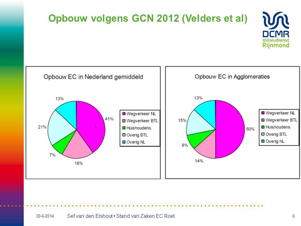 Opbouw volgens GCN 2012 (Velders et al)
