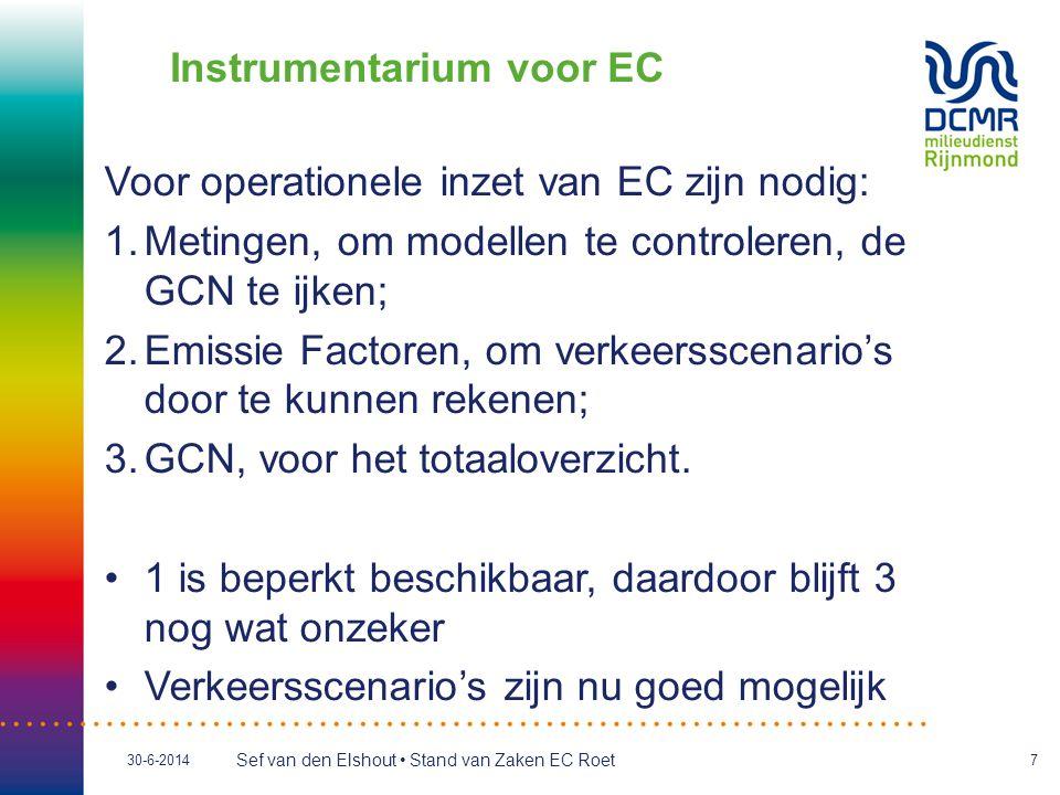 Instrumentarium voor EC