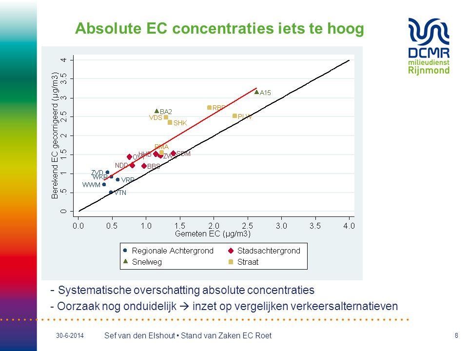 Absolute EC concentraties iets te hoog