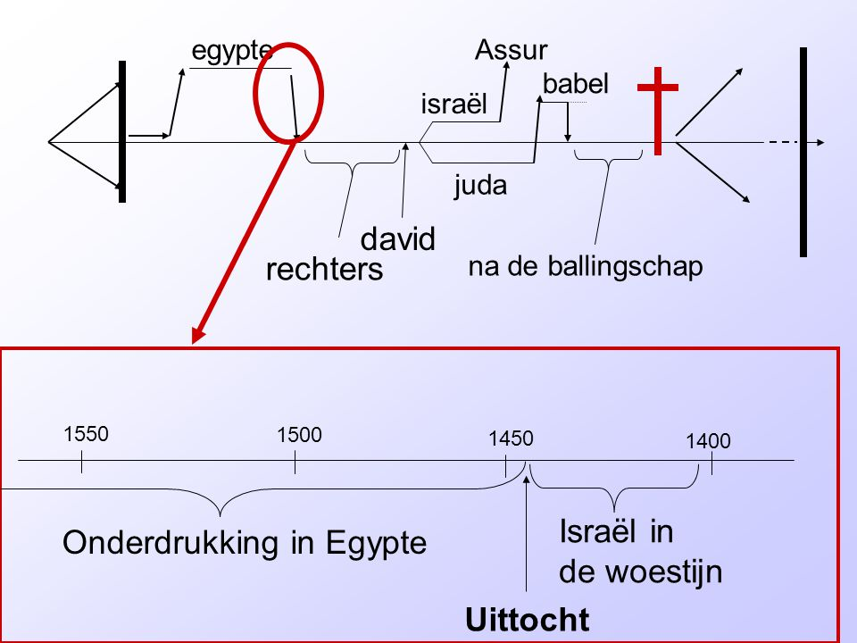 Onderdrukking in Egypte
