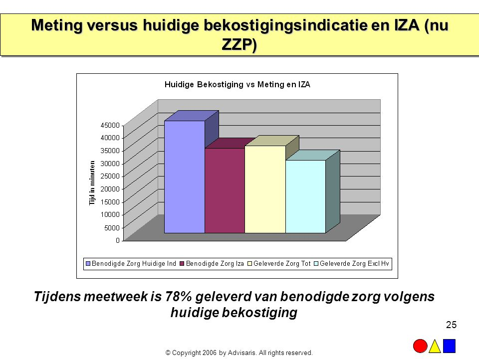 Meting versus huidige bekostigingsindicatie en IZA (nu ZZP)