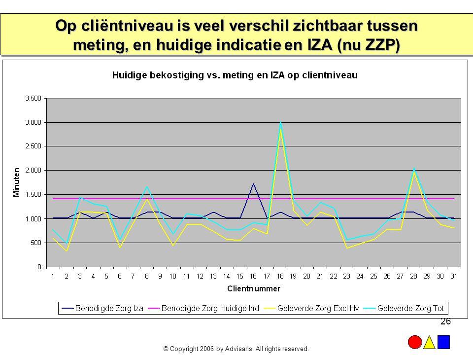 Op cliëntniveau is veel verschil zichtbaar tussen meting, en huidige indicatie en IZA (nu ZZP)