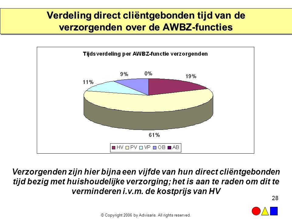 Verdeling direct cliëntgebonden tijd van de verzorgenden over de AWBZ-functies