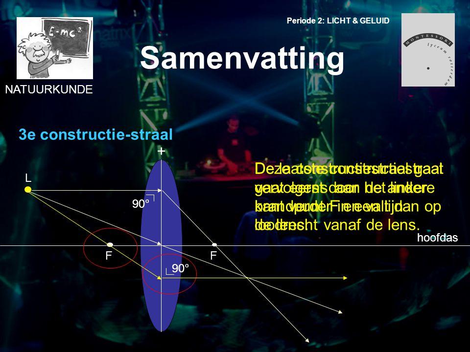 Samenvatting 3e constructie-straal +