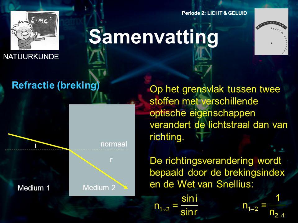 Samenvatting Refractie (breking)
