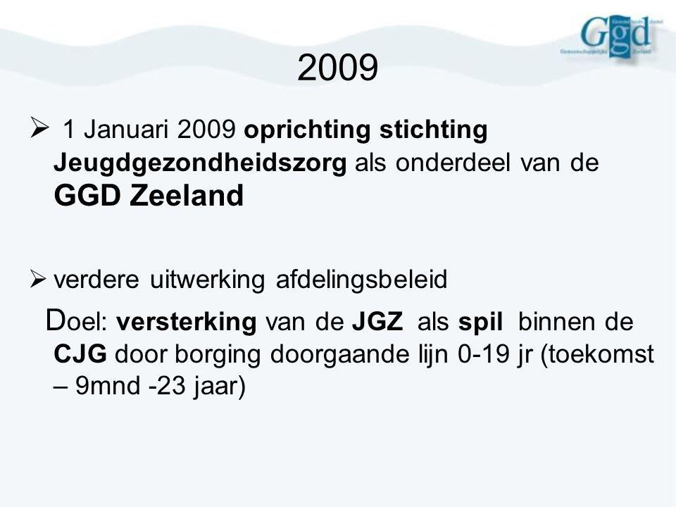 2009 1 Januari 2009 oprichting stichting Jeugdgezondheidszorg als onderdeel van de GGD Zeeland. verdere uitwerking afdelingsbeleid.