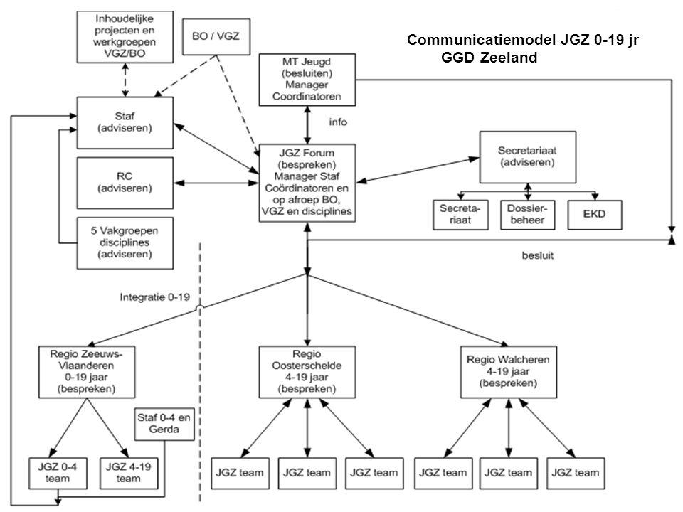 Communicatiemodel JGZ 0-19 jr GGD Zeeland