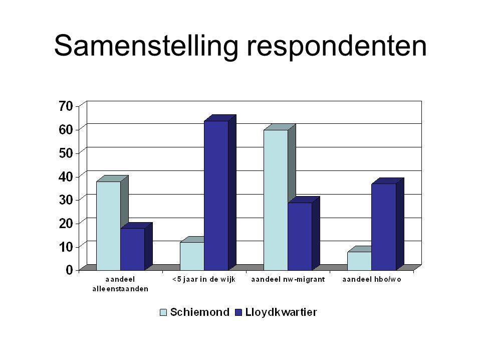 Samenstelling respondenten