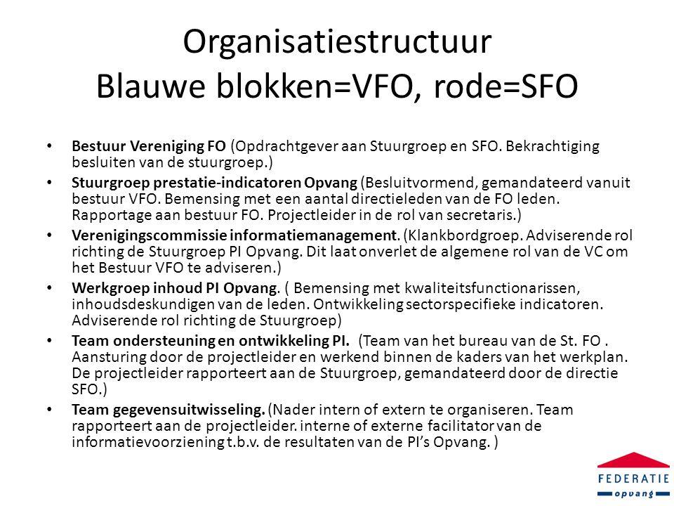 Organisatiestructuur Blauwe blokken=VFO, rode=SFO