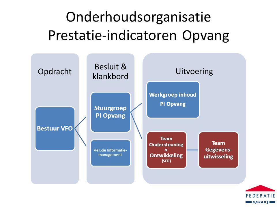 Onderhoudsorganisatie Prestatie-indicatoren Opvang