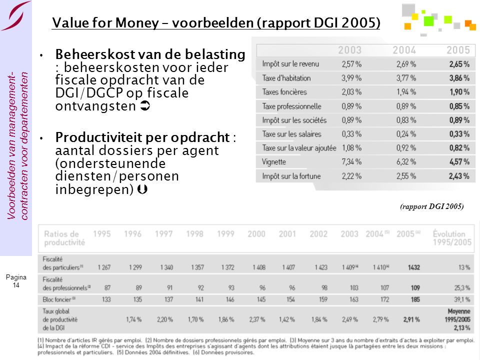 Value for Money – voorbeelden (rapport DGI 2005)