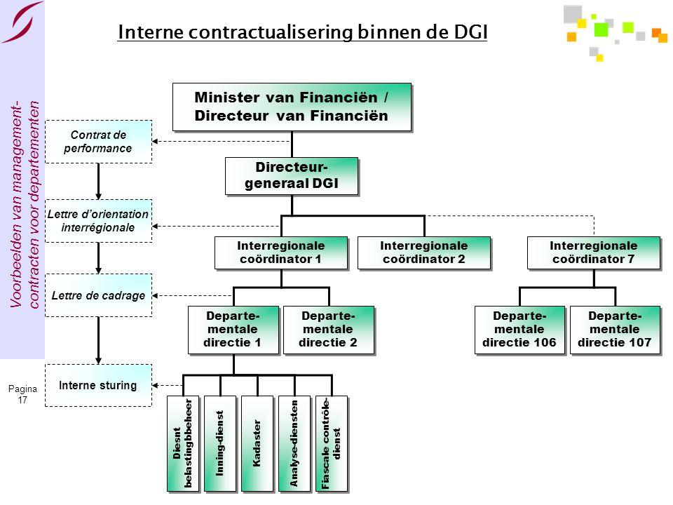 Interne contractualisering binnen de DGI