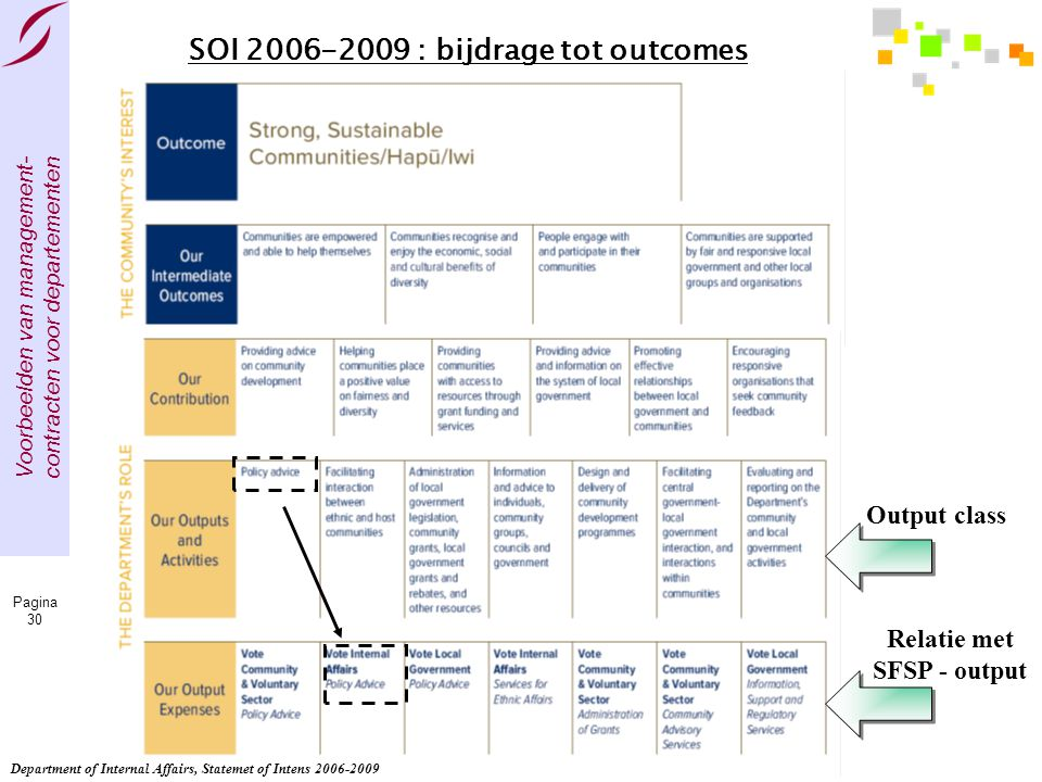 SOI 2006-2009 : bijdrage tot outcomes