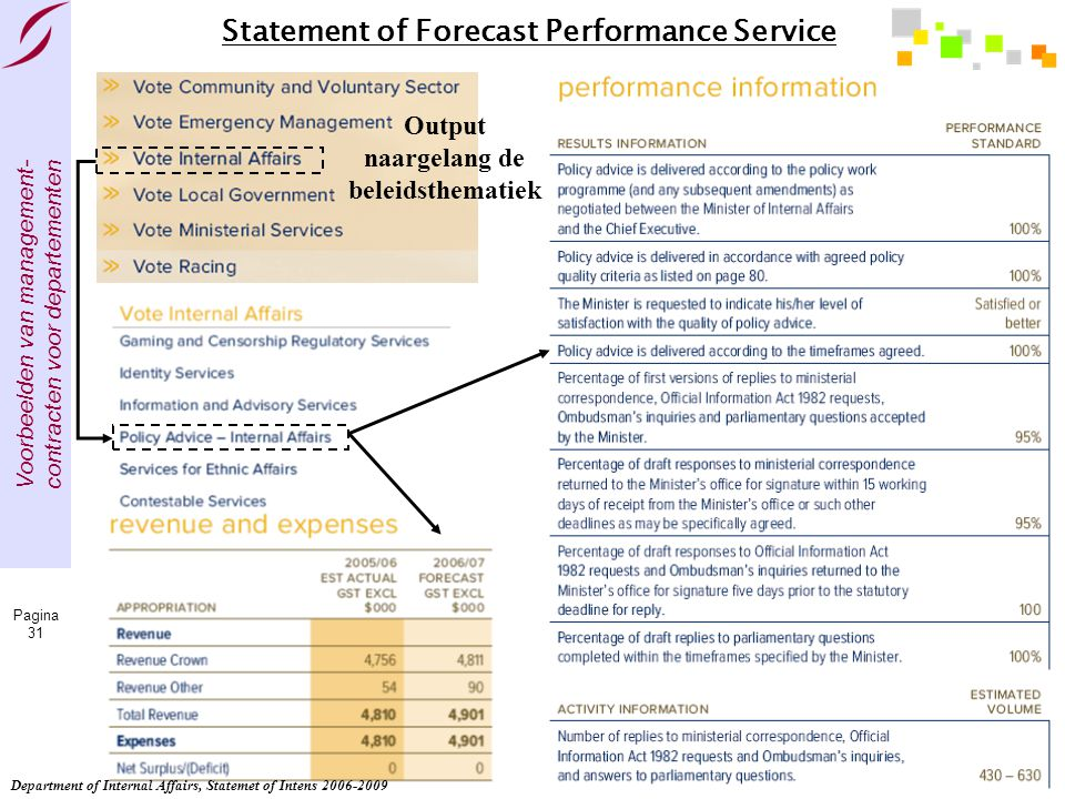 Statement of Forecast Performance Service
