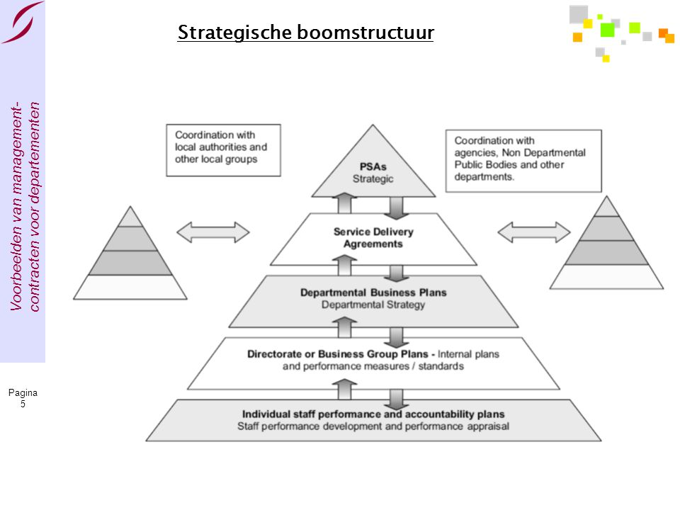 Strategische boomstructuur