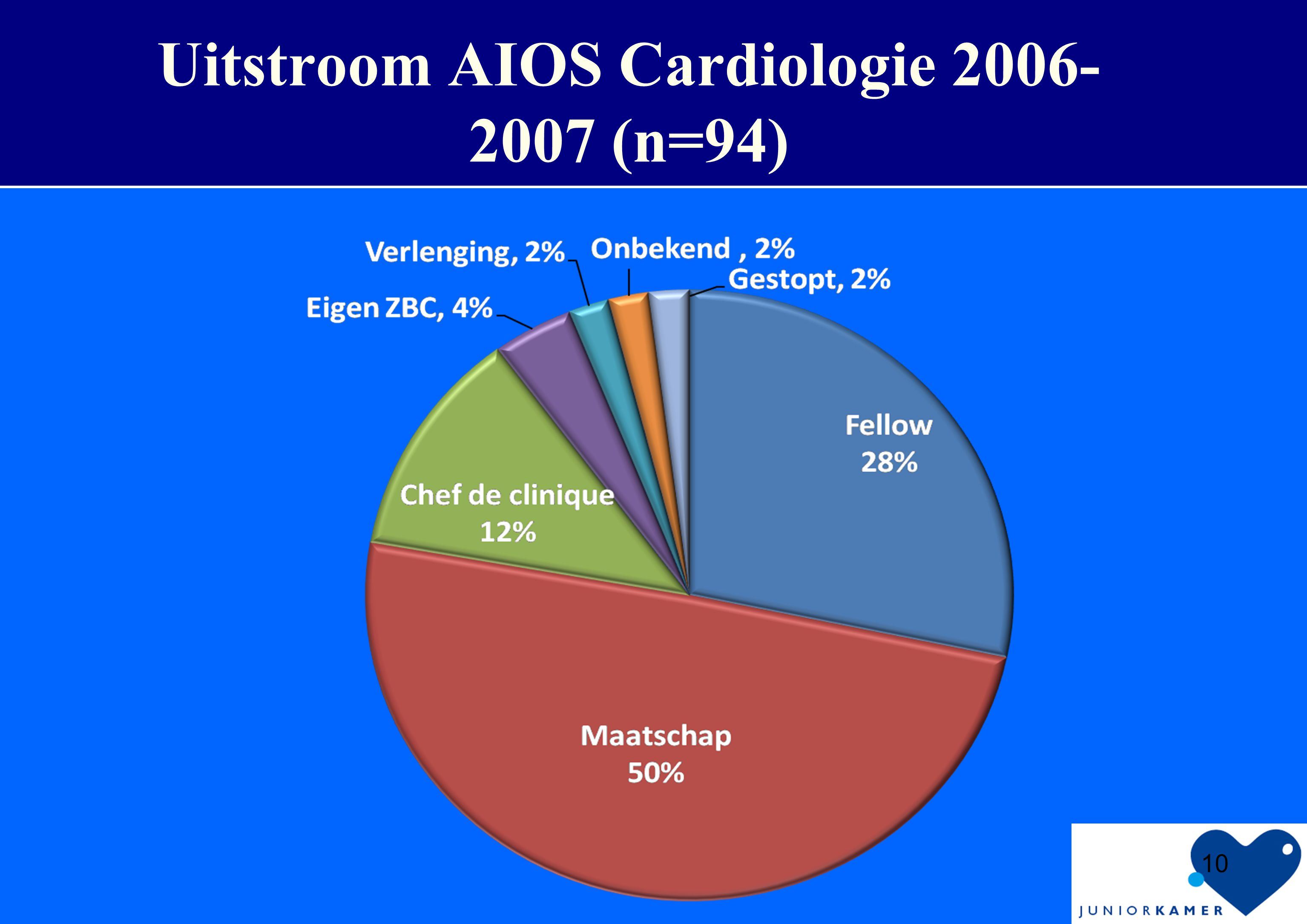 Uitstroom AIOS Cardiologie 2006-2007 (n=94)