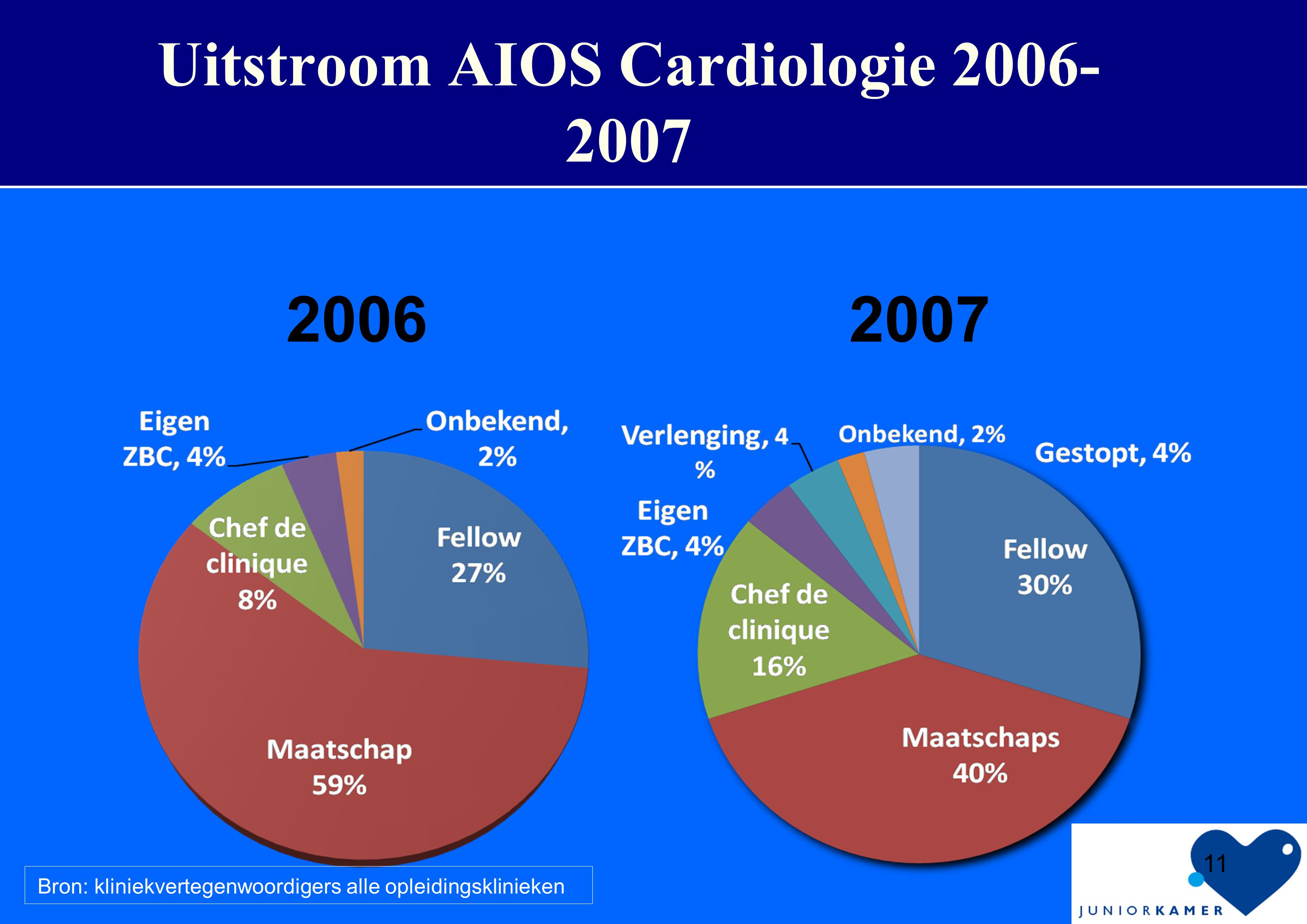 Uitstroom AIOS Cardiologie 2006-2007