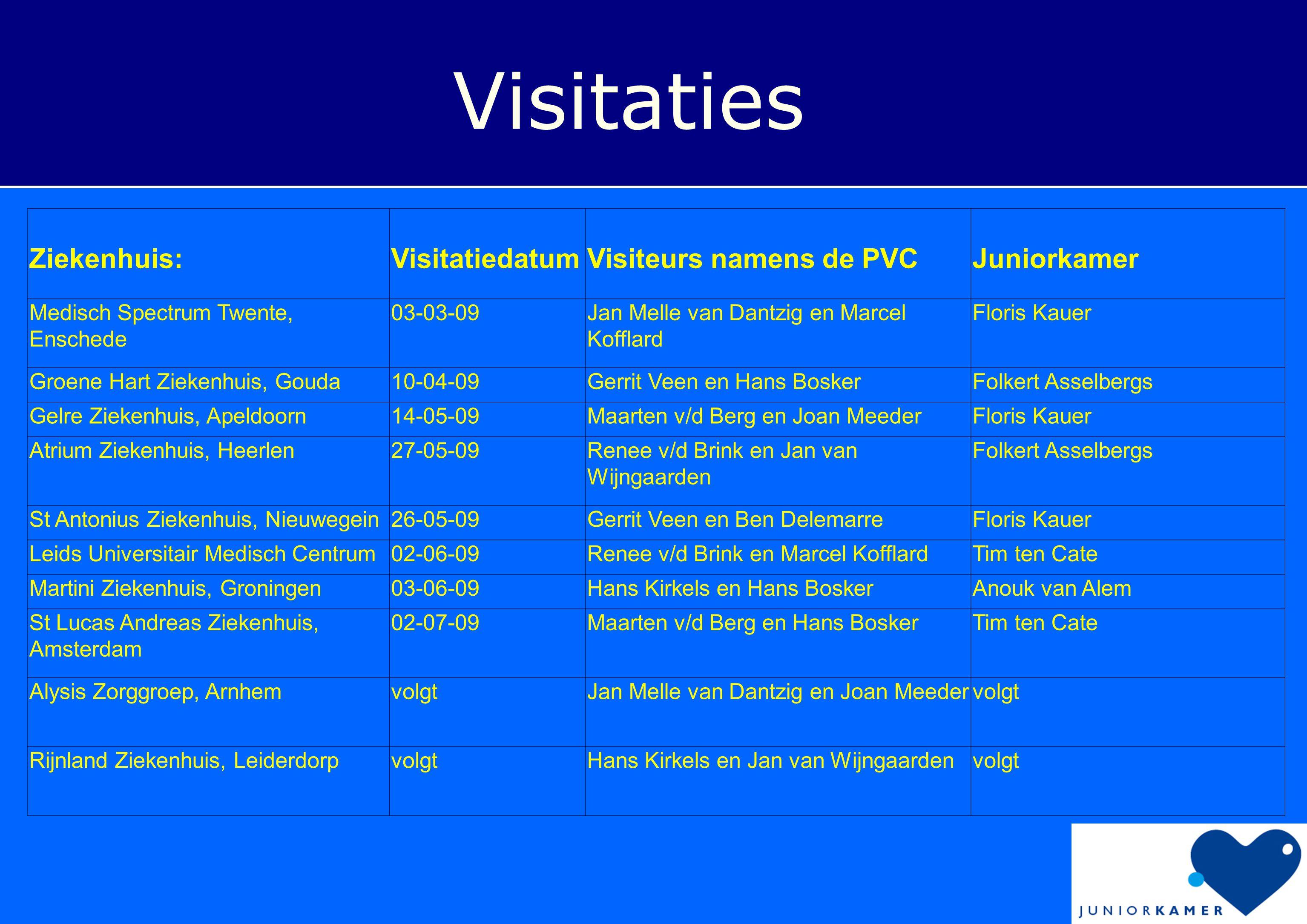 Visitaties Ziekenhuis: Visitatiedatum Visiteurs namens de PVC