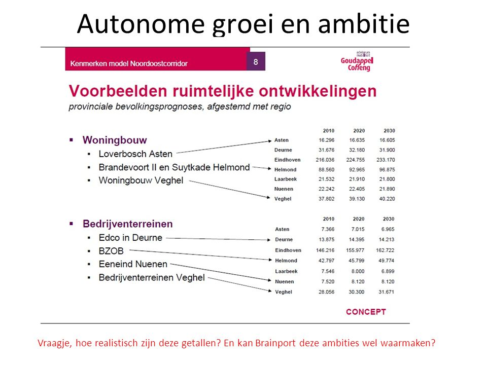 Autonome groei en ambitie
