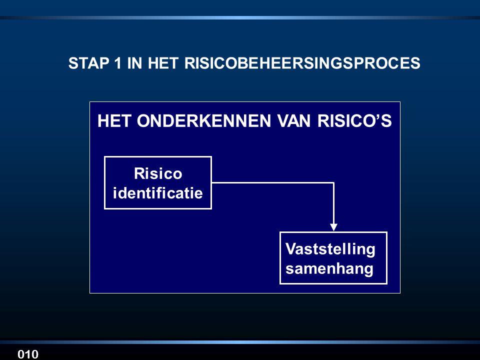 STAP 1 IN HET RISICOBEHEERSINGSPROCES