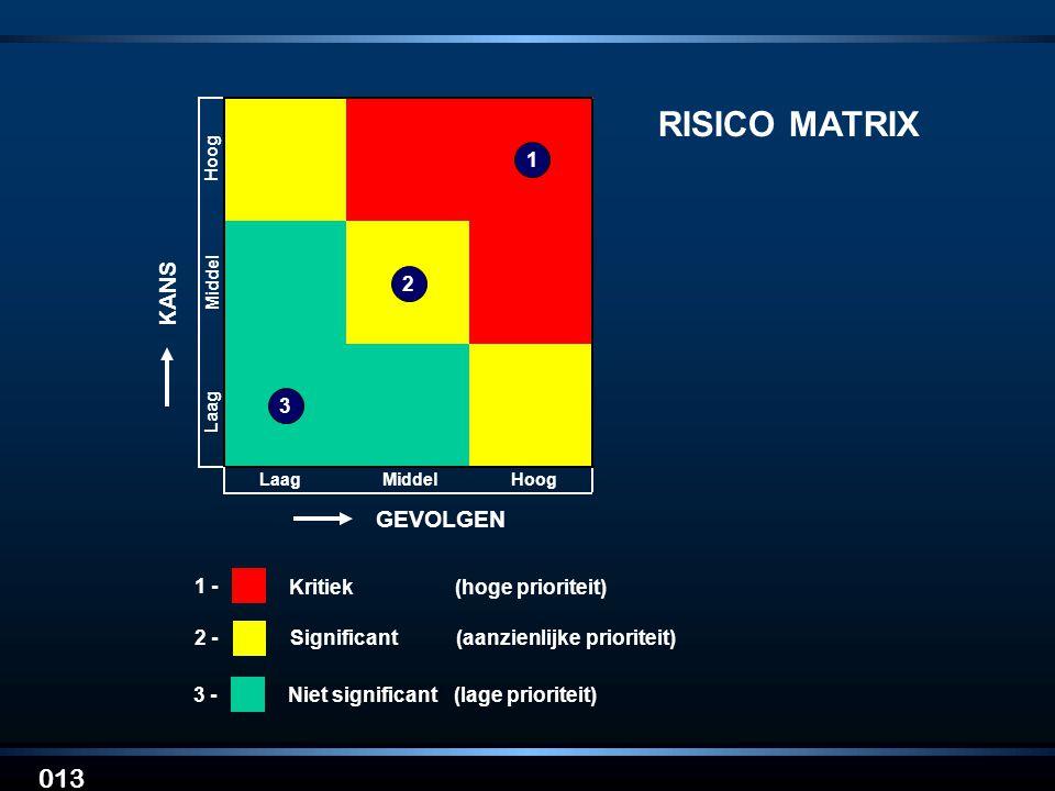 RISICO MATRIX 013 KANS GEVOLGEN 1 - Kritiek (hoge prioriteit) 2 -