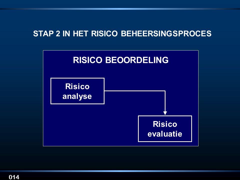 STAP 2 IN HET RISICO BEHEERSINGSPROCES
