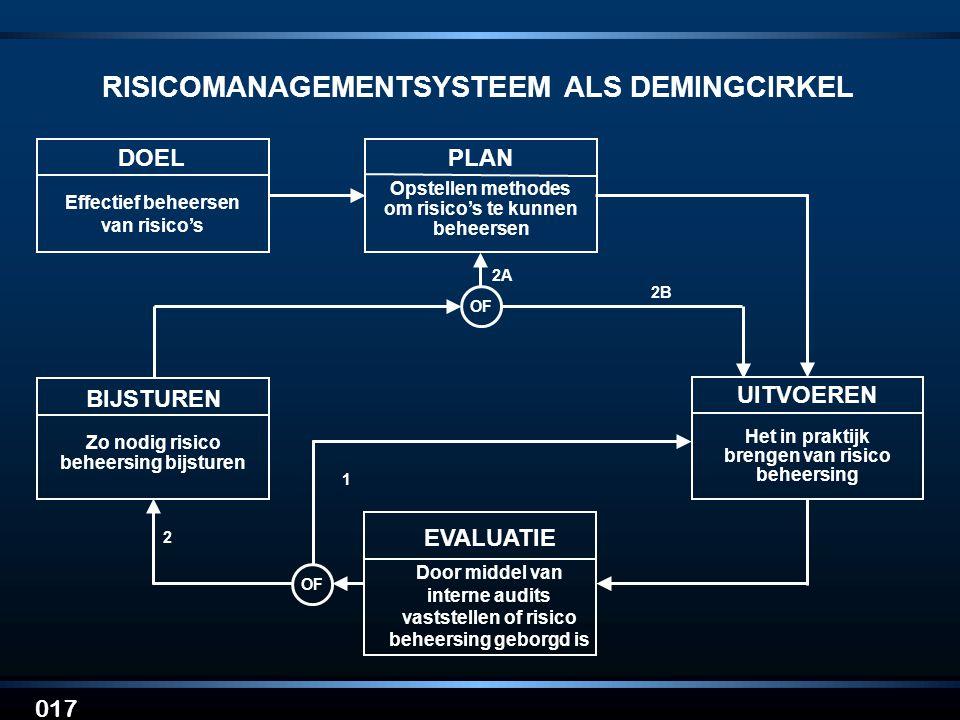 RISICOMANAGEMENTSYSTEEM ALS DEMINGCIRKEL
