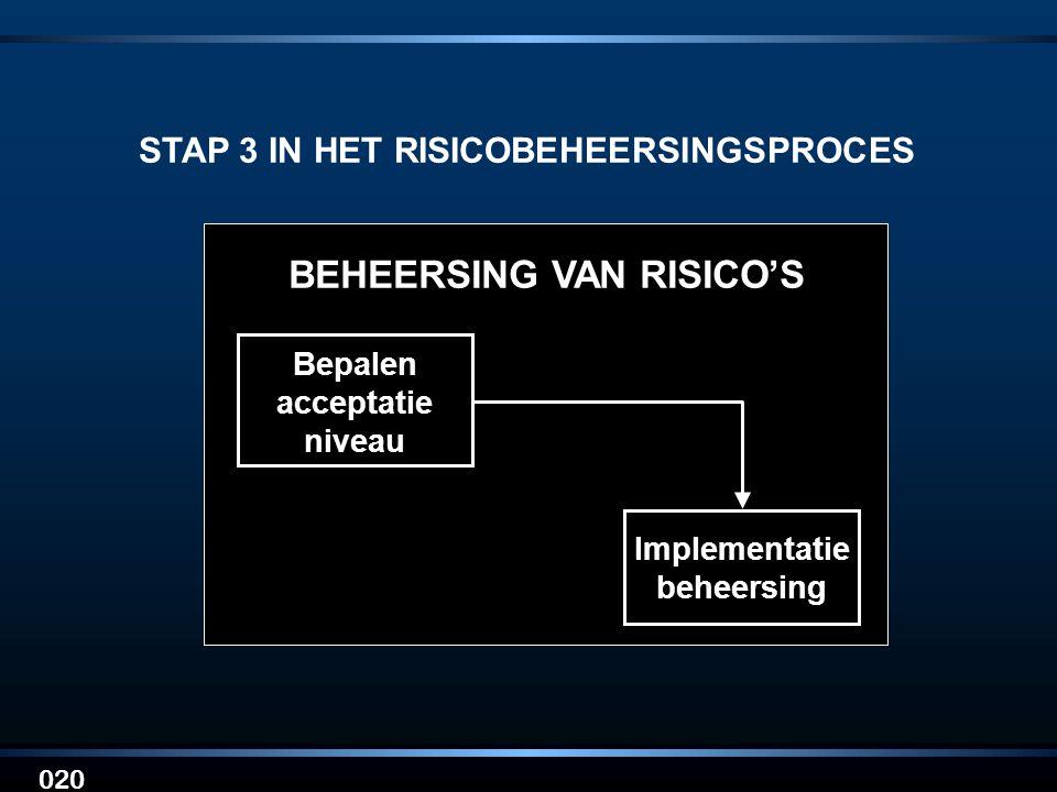 STAP 3 IN HET RISICOBEHEERSINGSPROCES