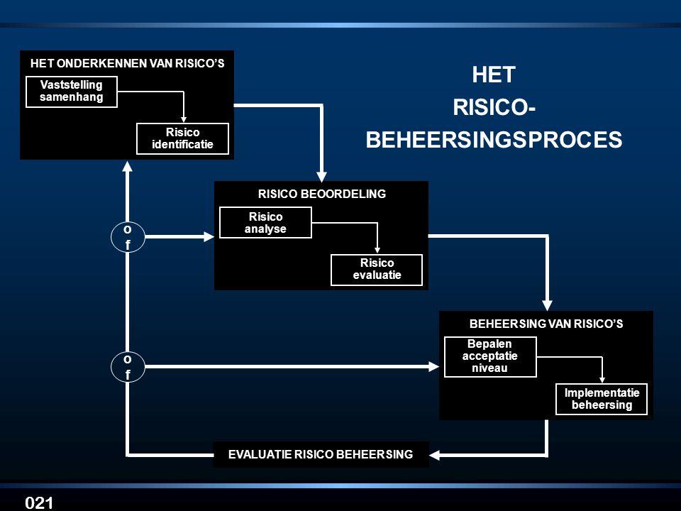 HET RISICO- BEHEERSINGSPROCES