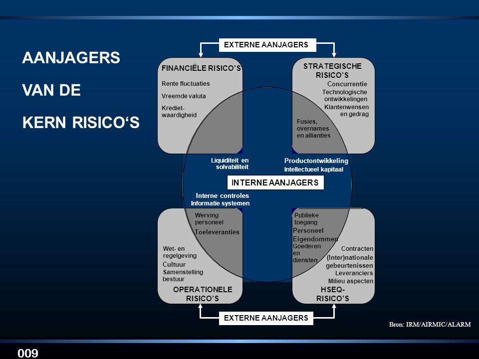 STRATEGISCHE RISICO'S OPERATIONELE RISICO'S