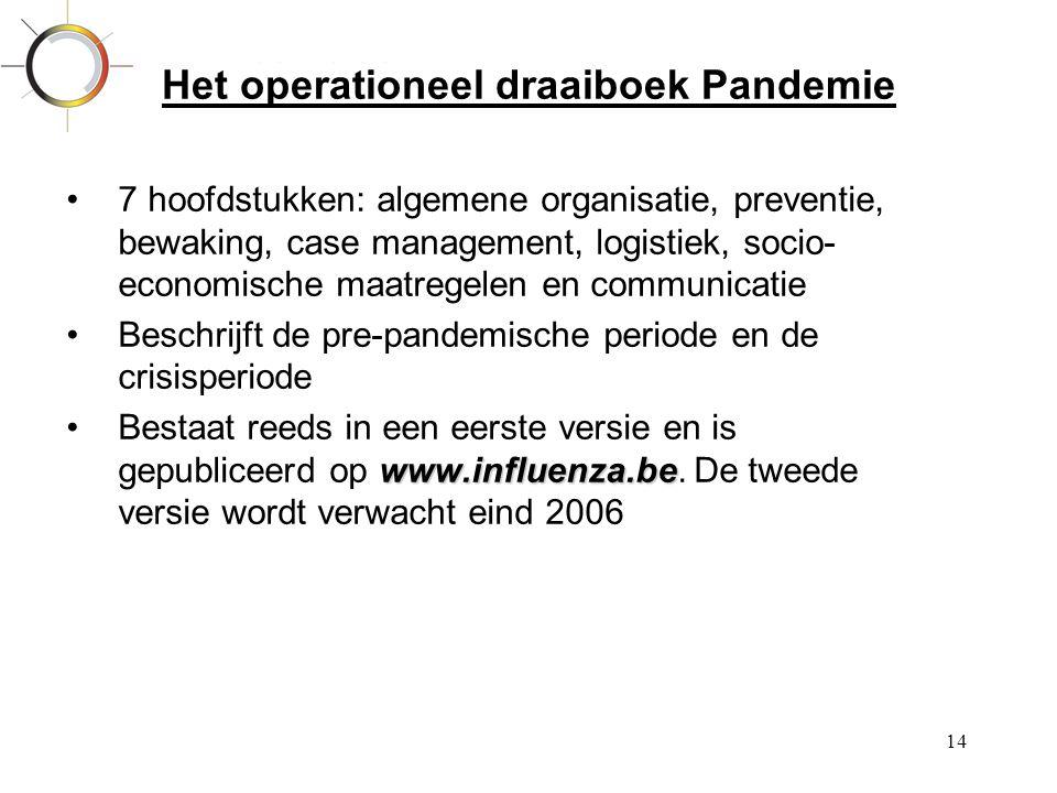 Het operationeel draaiboek Pandemie