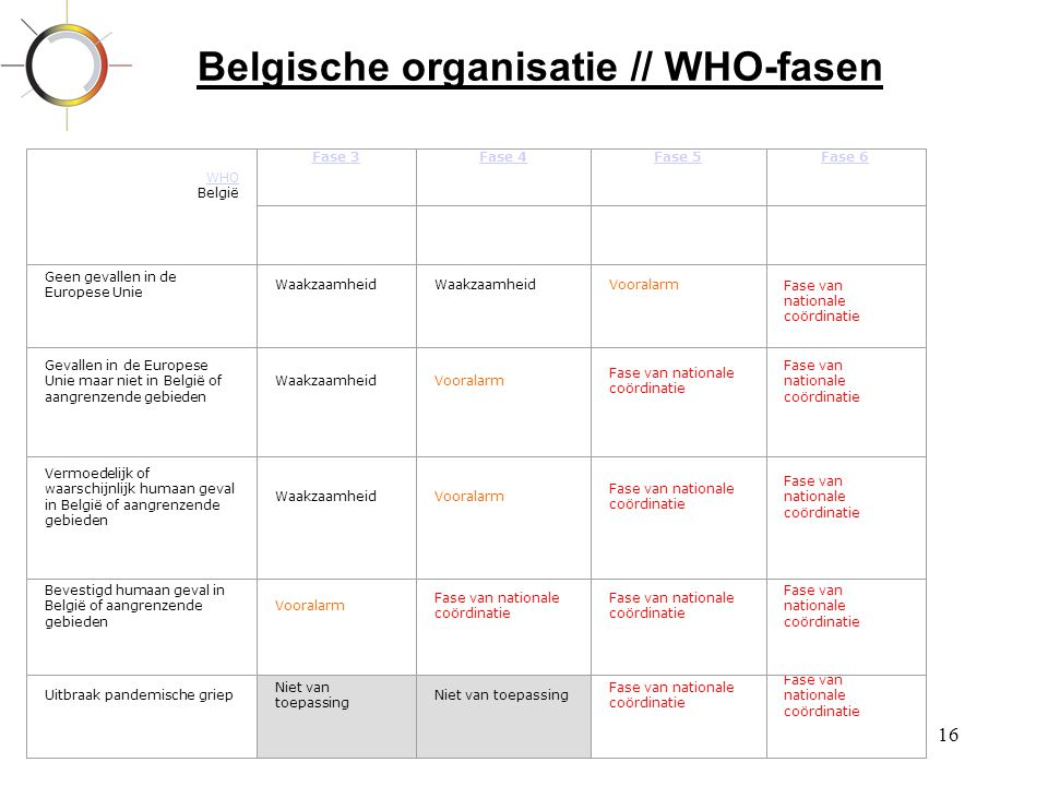 Belgische organisatie // WHO-fasen