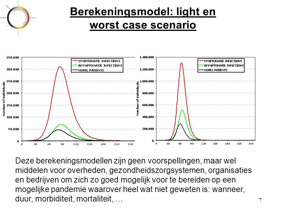 Berekeningsmodel: light en worst case scenario