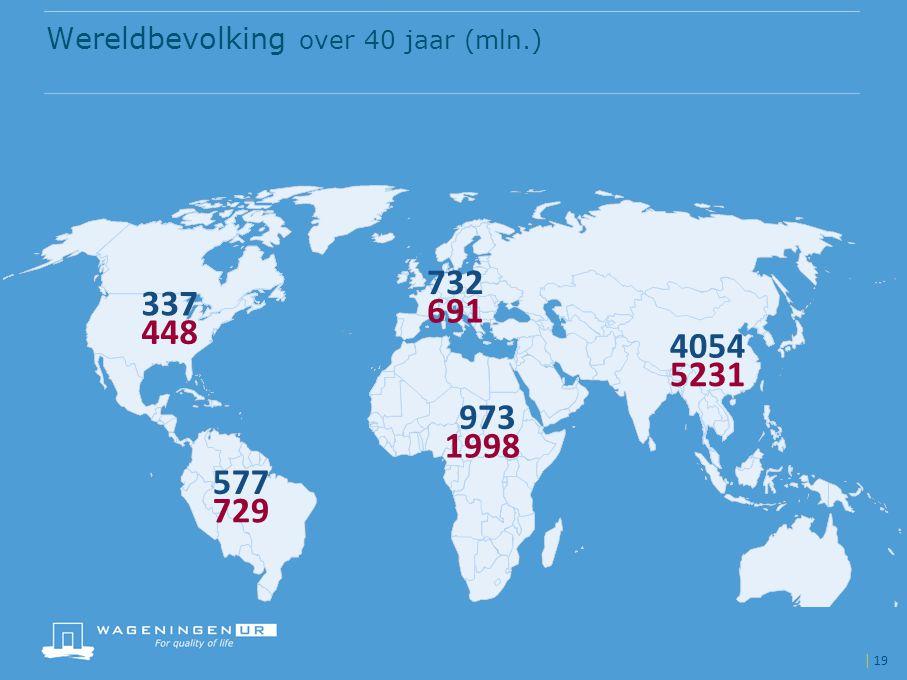 Wereldbevolking over 40 jaar (mln.)
