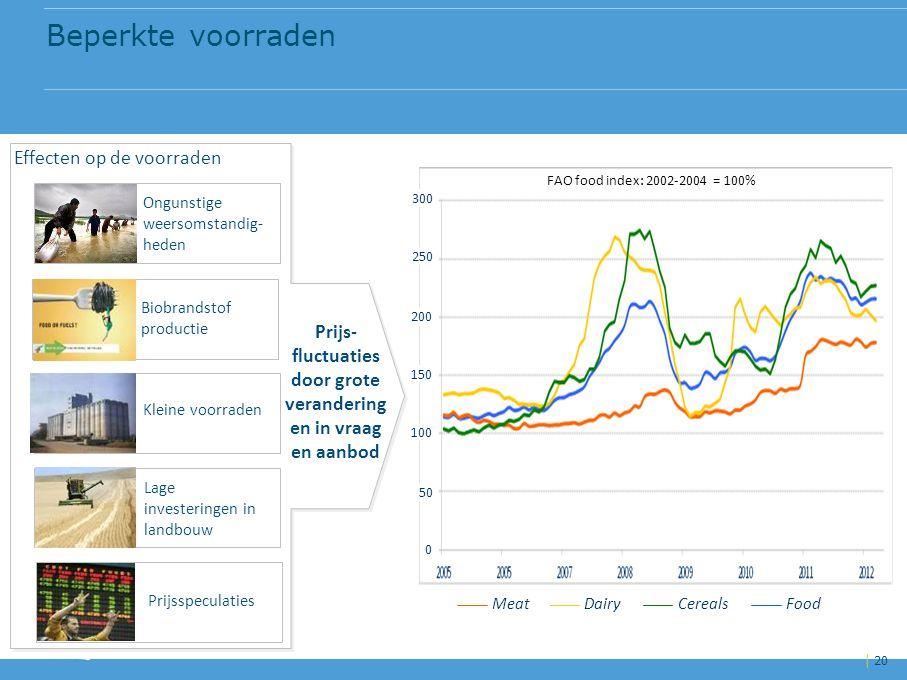 Prijs-fluctuaties door grote veranderingen in vraag en aanbod