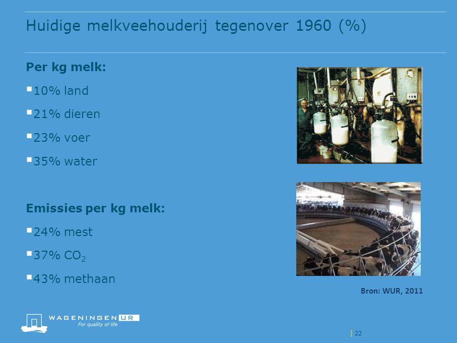 Huidige melkveehouderij tegenover 1960 (%)