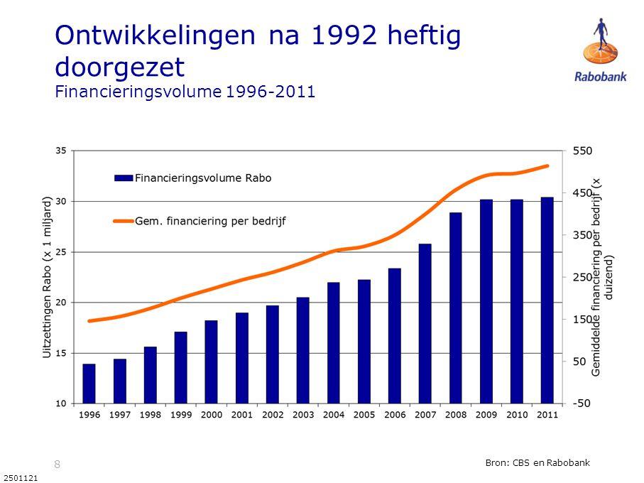 Ontwikkelingen na 1992 heftig doorgezet Financieringsvolume 1996-2011