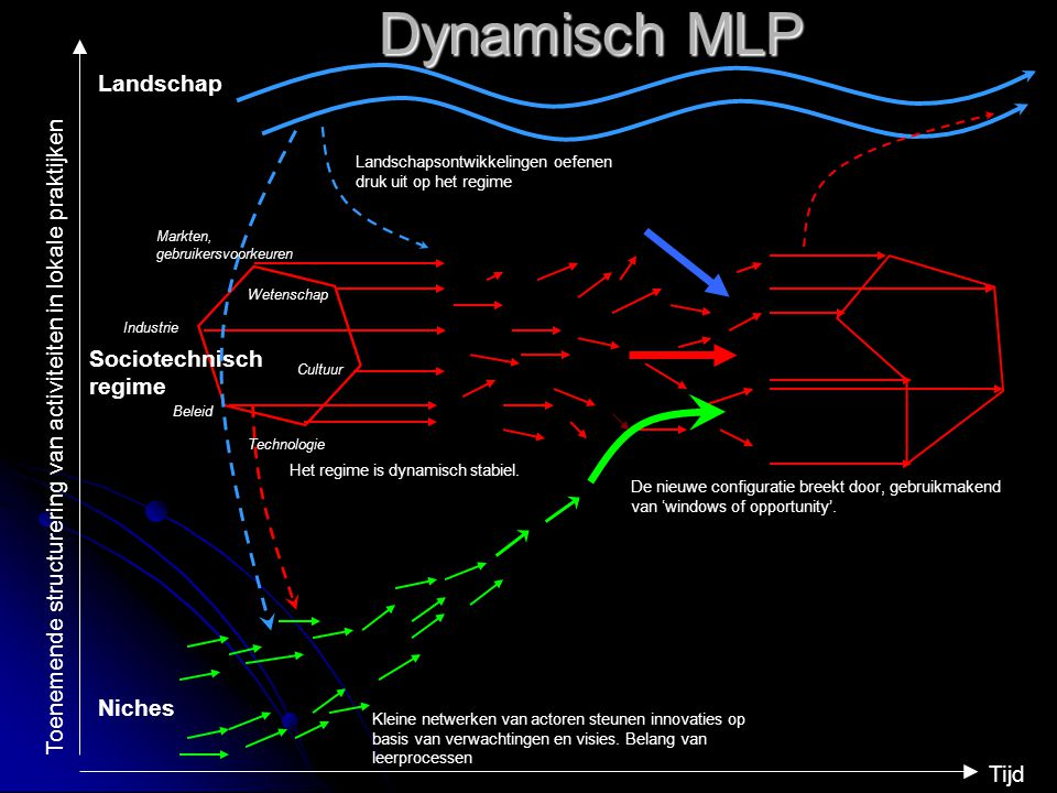 Dynamisch MLP Landschap