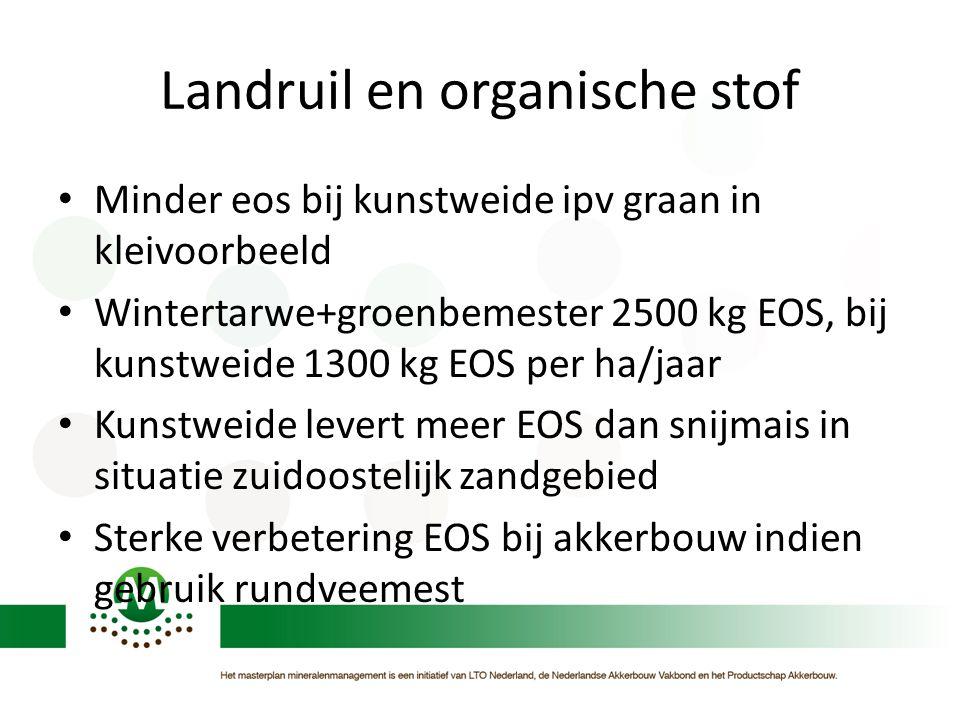 Landruil en organische stof