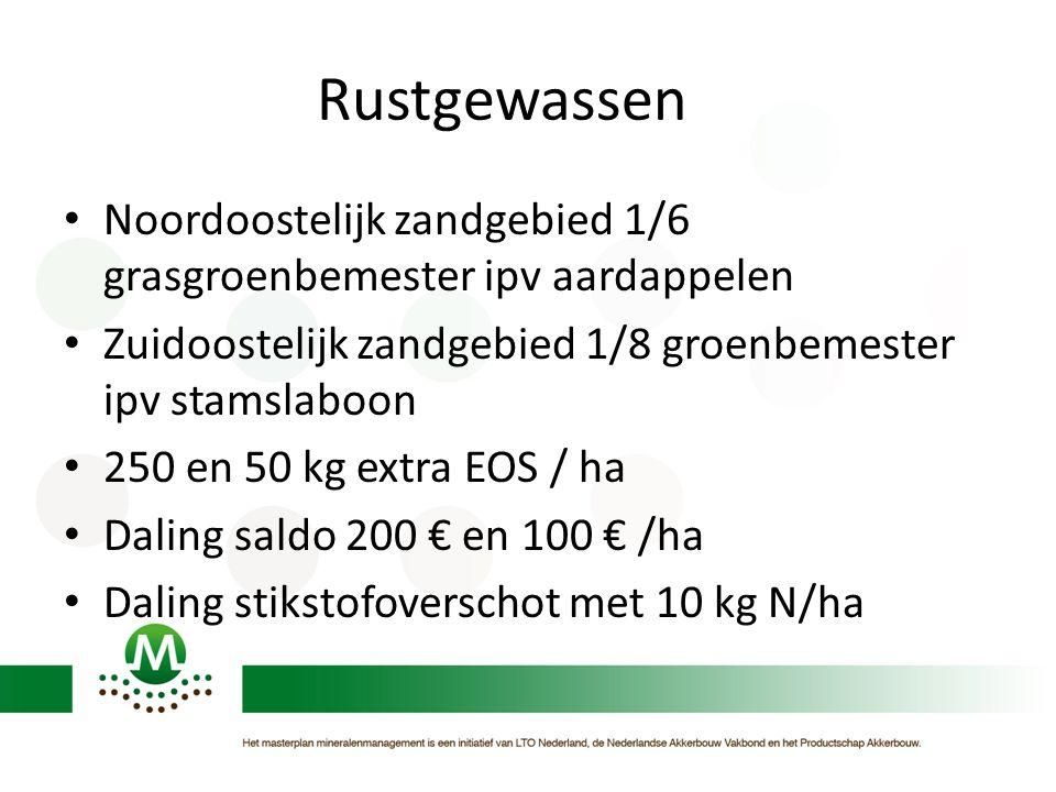 Rustgewassen Noordoostelijk zandgebied 1/6 grasgroenbemester ipv aardappelen. Zuidoostelijk zandgebied 1/8 groenbemester ipv stamslaboon.