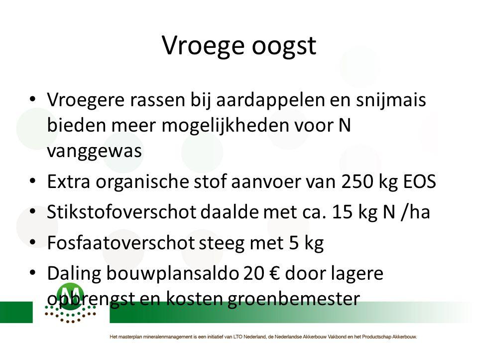 Vroege oogst Vroegere rassen bij aardappelen en snijmais bieden meer mogelijkheden voor N vanggewas.